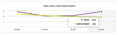 Yearly U.S. wage and employment growth according to the ADP Workforce Vitality Report by the ADP Research Institute.