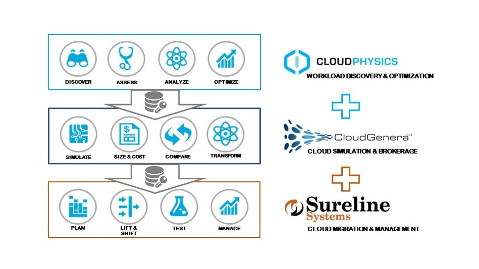 Cloud Migration acceleration synergies with CloudPhysics and CloudGenera partnership