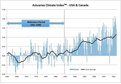 Actuaries Climate Index™ Summer 2017 Data Released