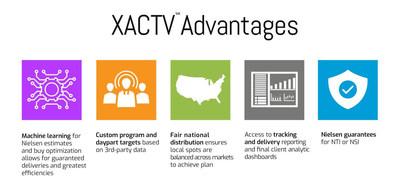 XACTV Advantages