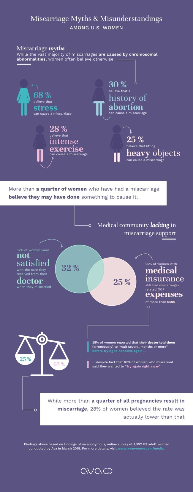 Ava surveyed more than 2,500 women about their experiences and beliefs about miscarriage