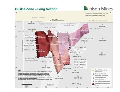 Figure 3: Inclined longitudinal section of the Huskie zone (looking south). (CNW Group/Denison Mines Inc.)