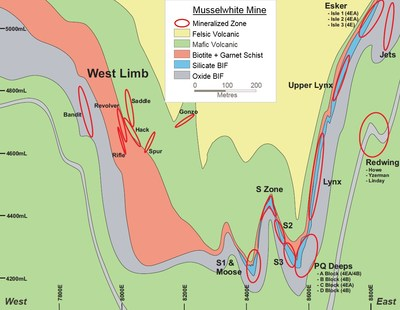Figure 11: Musselwhite mine generalized cross section looking north. (CNW Group/Goldcorp Inc.)