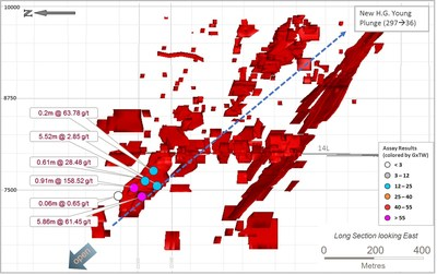 Figure 9: Long section of HG Young, looking east, showing drill pierce points returned during Q1-2018. (CNW Group/Goldcorp Inc.)