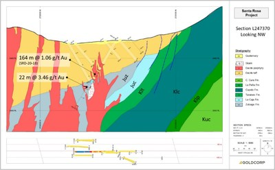 Figure 6:  Santa Rosa section 247370 with significant apparent drill width intercepts marked. (CNW Group/Goldcorp Inc.)