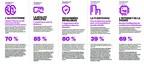 Les cinq tendances tirées de la vision technologique d'Accenture 2018 pour l'assurance. (Groupe CNW/Accenture)