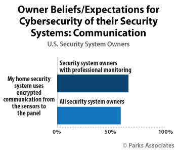 Parks Associates: Owner Beliefs/Expectations for Cybersecurity of their Security Systems: Communication