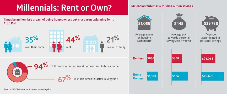 Millennials : Rent or own? Canadian millennials (aged 18-37) dream of being homeowners but aren't planning for it, finds CIBC Poll. (CNW Group/CIBC - Consumer Research and Advice)