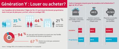 Génération Y : Louer ou acheter? Les Canadiens de la Génération Y (âgés de 18 à 37 ans) rêvent de devenir propriétaires mais n'ont pas de plan pour y arriver, selon un sondage CIBC. (Groupe CNW/CIBC - Étude des besoins des consommateurs et conseils)