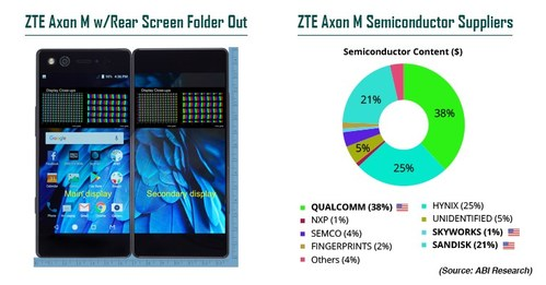ABI Research's Teardown Service Reveals ZTE's Ill-Attempt to Revolutionize Smartphone User Interface. Government Ban on U.S. Components Add to ZTE's Troubles, Including Lack of Google Android Support