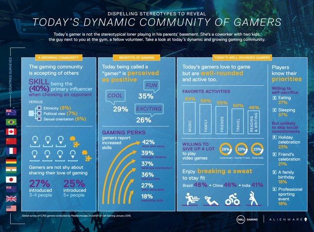 DELL DISPELLS STEREOTYPES - TODAY�S DYNAMIC COMMUNITY OF GAMERS