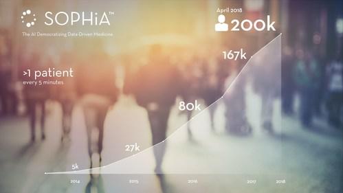 Number of patients diagnosed (PRNewsfoto/SOPHiA GENETICS)