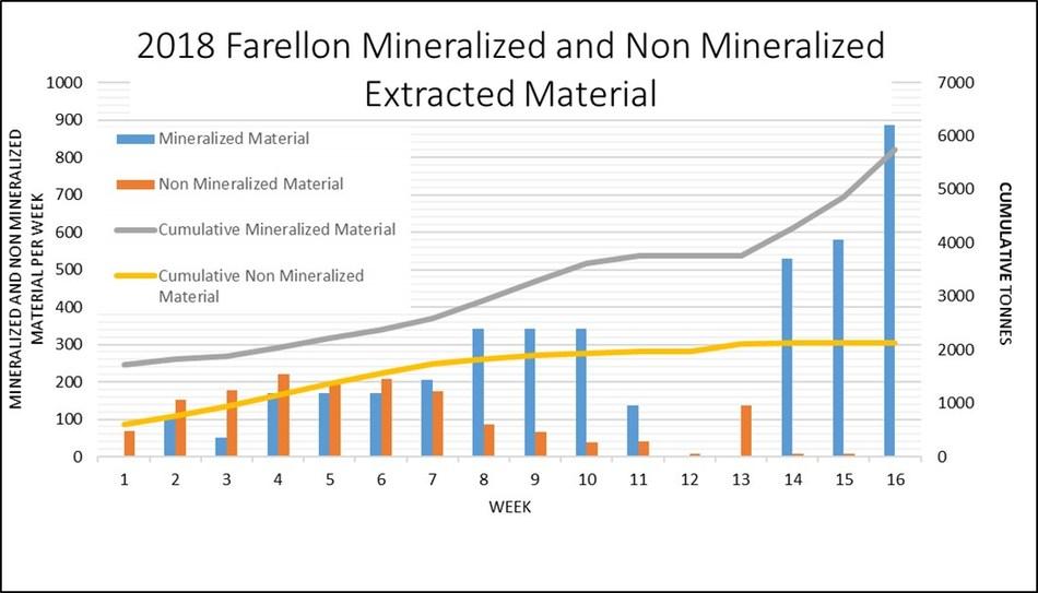 Figure 1- Productivity at Farellon (CNW Group/Altiplano Minerals)