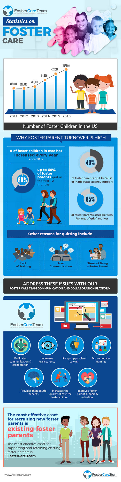 FosterCare.Team Infographic - an easy way to understand the challenges facing foster care agencies and foster parents, and how FosterCare.Team offers a solution to those challenges.