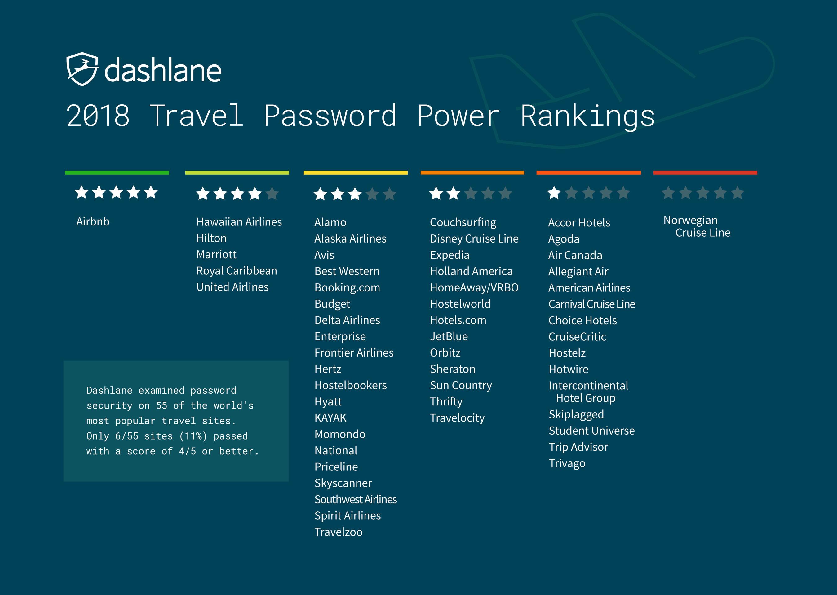 Line 6 password