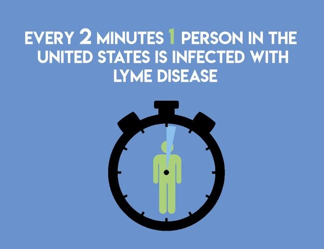 Lyme Disease Fact