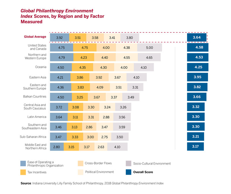 The Global Philanthropy Environment Index uses five factors to evaluate and contextualize the philanthropic environment in the 79 countries and economies studied.