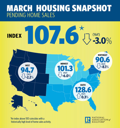 March 2018 Pending Home Sales