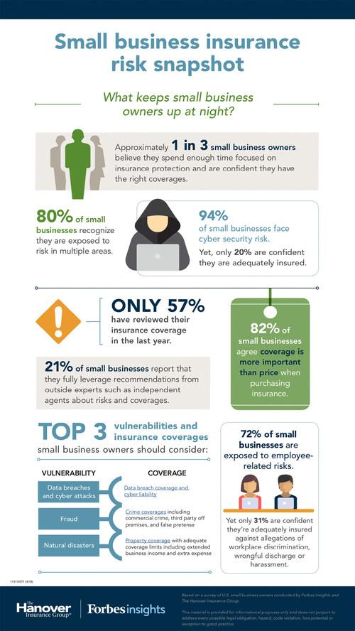 Small business insurance risk snapshot