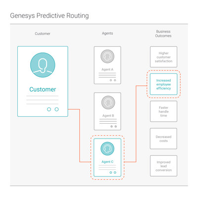 Powered by new artificial intelligence (AI) capabilities, Genesys Predictive Routing uses historical performance data and matches customer and employee attributes to predict which contact center resource is the most likely to achieve targeted business goals.