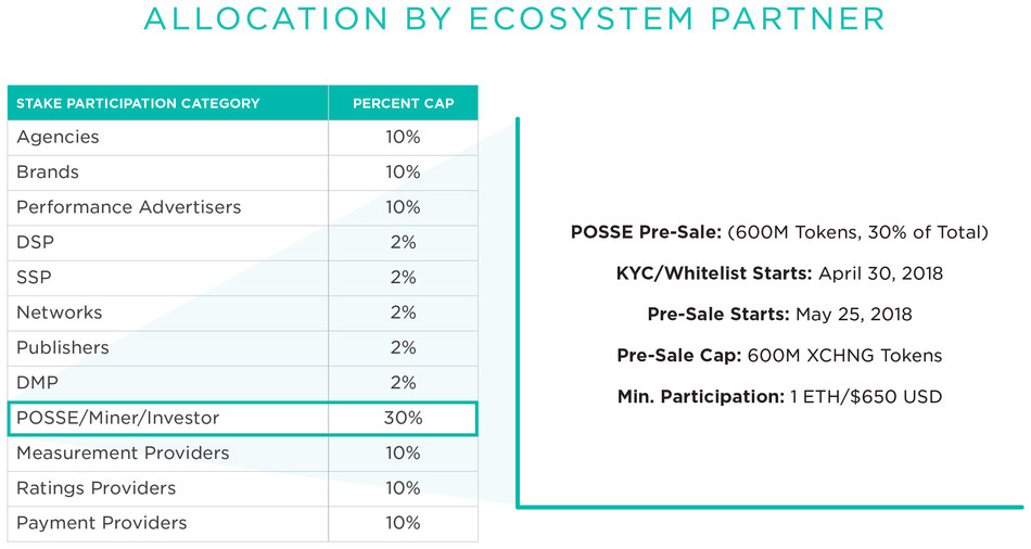 XCHNG token allocation by ecosystem partner