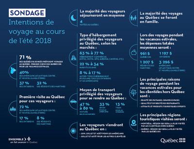 Intentions de voyage - Été 2018 (Groupe CNW/Cabinet de la ministre du Tourisme)
