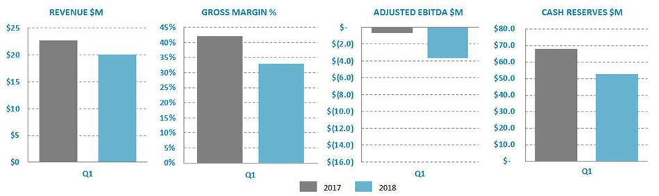 Ballard Power Systems first quarter 2018 results (CNW Group/Ballard Power Systems Inc.)