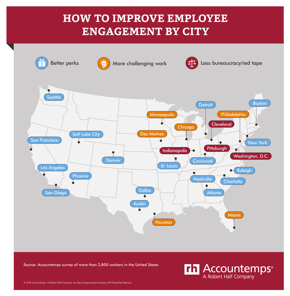 How to Improve Employee Engagement by City