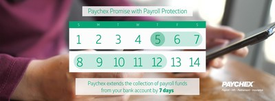 With Payroll Protection, Paychex extends the collection of payroll funds from a business's bank account by seven days without interruption of service or insufficient fund charges, enabling business owners to pay employees and remit taxes on time even when vacations or invoice delays disrupt cash flow timing.