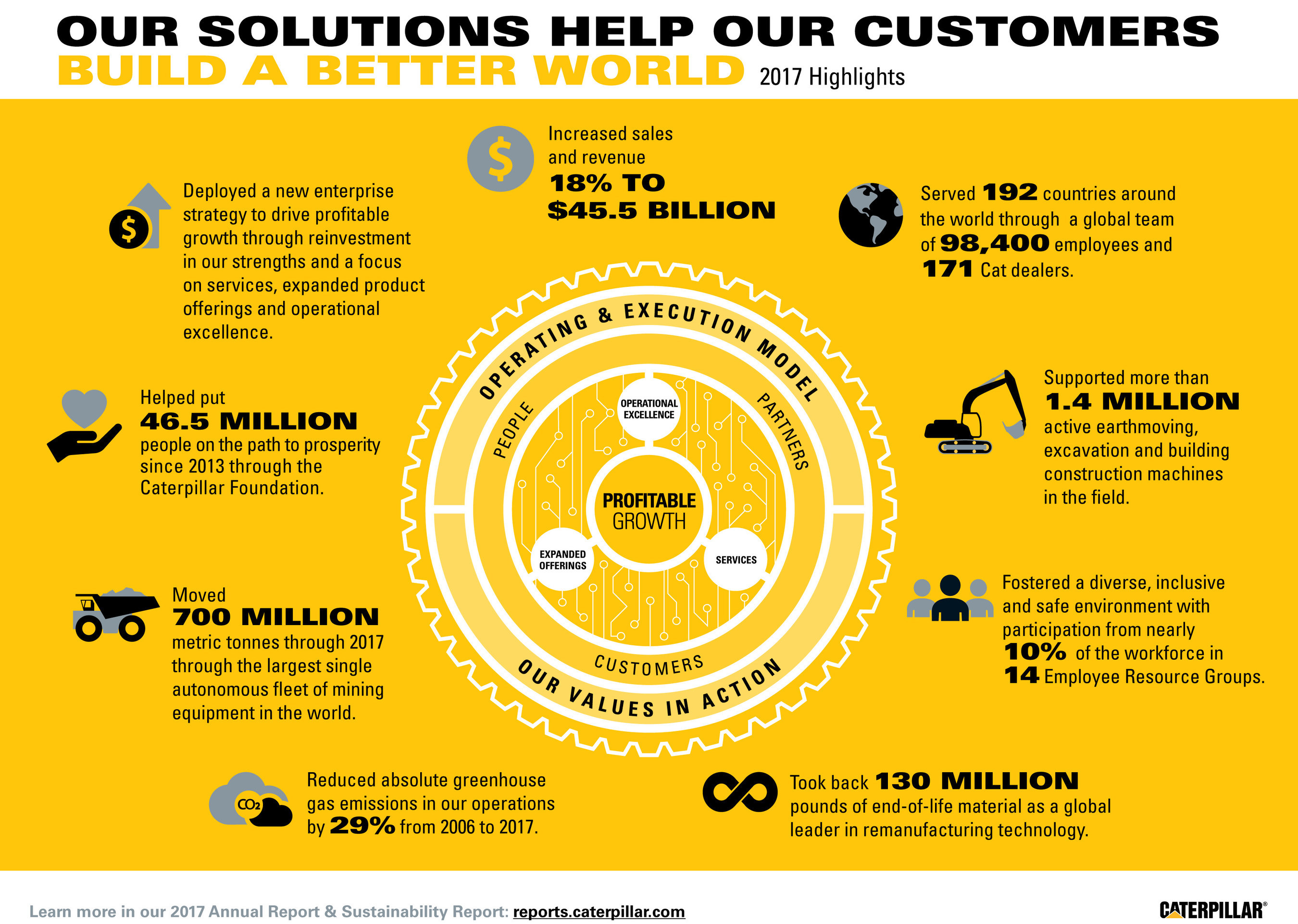 business report of caterpillar inc Business performance  it takes a global team to accomplish all of this,  executive officer of caterpillar inc prior to his current position.