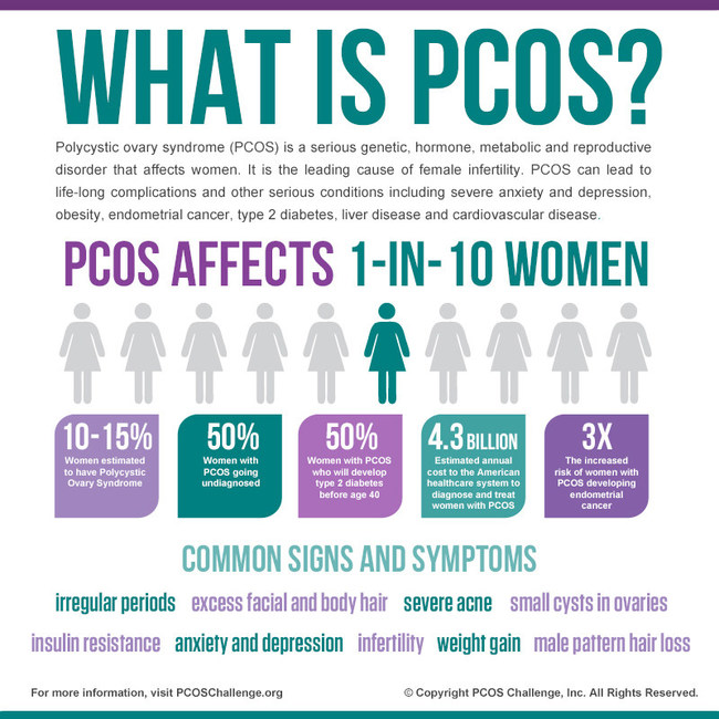 PCOS Infographic