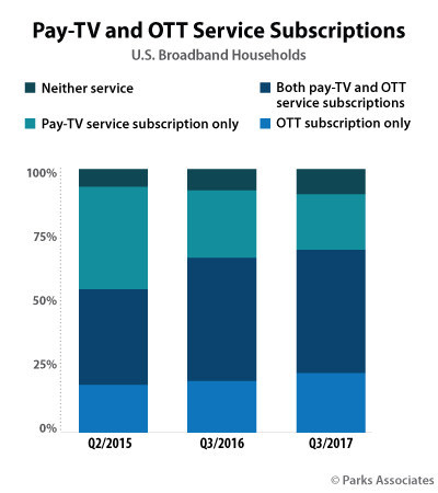 Parks Associates: Pay-TV and OTT Service Subscriptions
