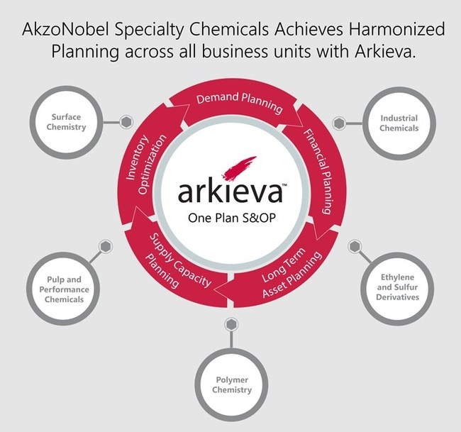 All business units under AkzoNobel Specialty Chemicals now has a synchronized S&OP process across all business units including, Surface Chemistry, Polymer Chemistry, Ethylene and Sulfur Derivatives, Pulp and Performance Chemicals, and Industrial Chemicals.