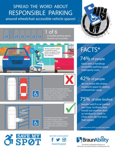 Save My Spot Survey Infographic from BraunAbility the world's leading manufacturer of wheelchair accessible vehicles and wheelchair lifts.