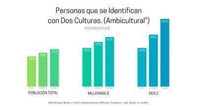 Porcentaje de personas en E.E.U.U. que declaran doble identidad cultural; en su pasado, presente y futuro. Por generación.