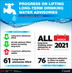 Progress on lifting long-term drinking water advisories (CNW Group/Indigenous Services Canada)