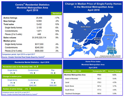 Centris® Residential Sales Statistics – April 2018 (CNW Group/Greater Montréal Real Estate Board)