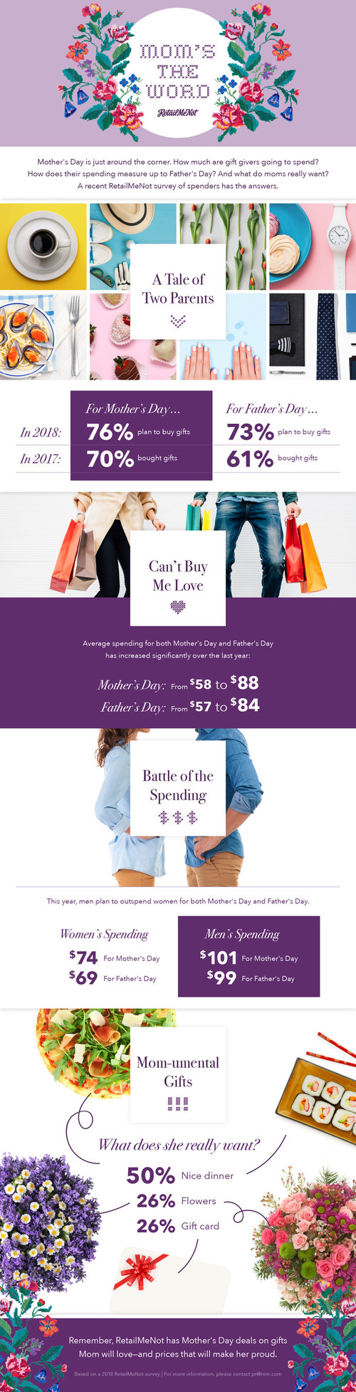 Mother's Day is just around the corner. How much are gift givers going to spend? How does their spending measure up to Father's Day? And what on earth do Mom's really want?