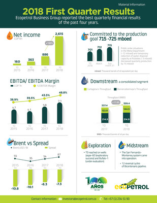 2018 First Quarter Results