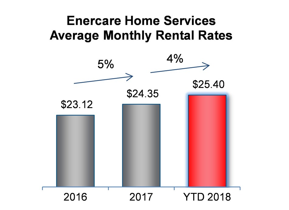 Enercare Home Services Average Monthly Rental Rates (CNW Group/Enercare Inc.)