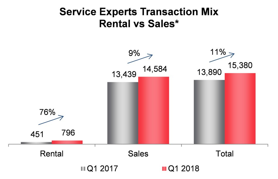 Service Experts Transaction Mix Rental vs Sales* (* Prior period results have been updated to reflect revised actuals.) (CNW Group/Enercare Inc.)