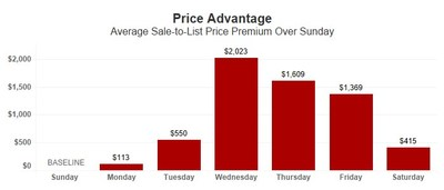 Price Advantage by Day of Week