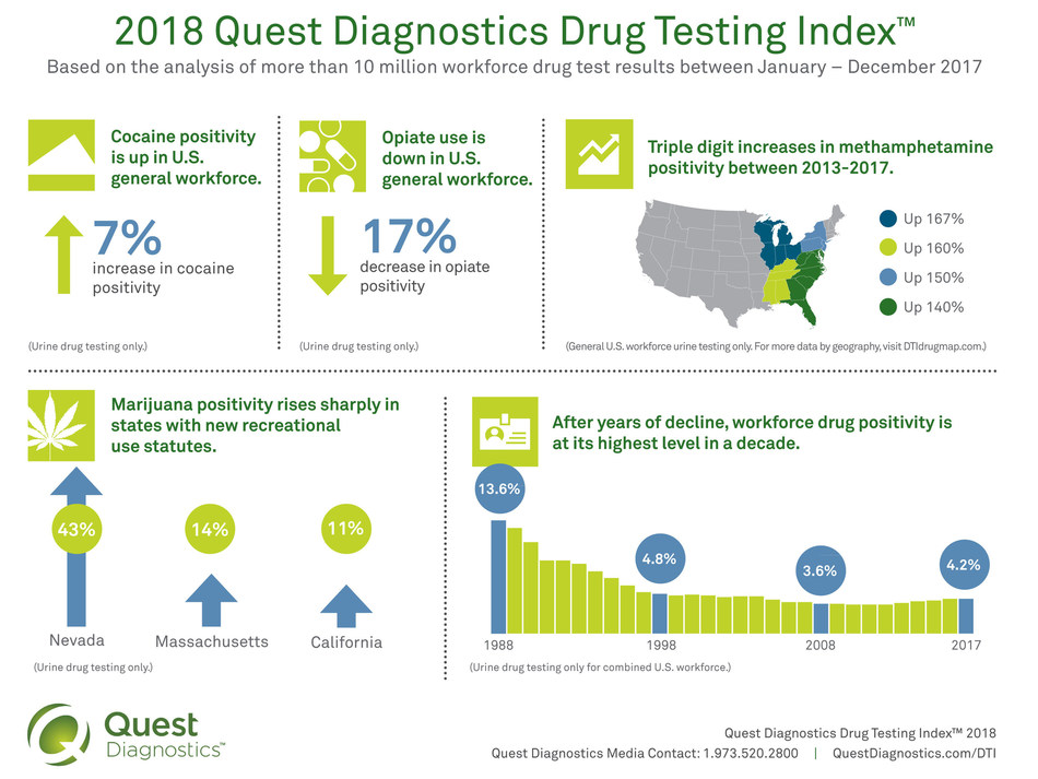 Based on the analysis of more than 10 million workforce drug test results between January – December 2017.