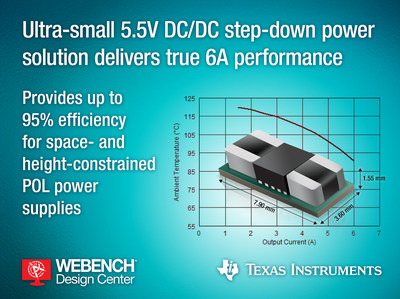TI's ultra-small 5.5V DC/DC step-down power module delivers true 6-A performance and features up to 95% efficiency for space- and height-constrained applications