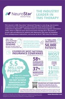 NeuroStar® Advanced Therapy hits monumental milestone of 1.7M treatments in the U.S., becoming a mainstream treatment option for depression patients and serving as the leader in TMS therapy.