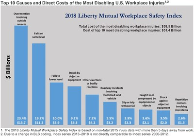 The top ten causes and the direct costs of the most serious workplace injuries and illnesses – those requiring employees to miss six or more days of work - according to the 2018 Liberty Mutual Workplace Safety Index.