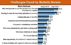 Challenged Faced by Bedside Nurses