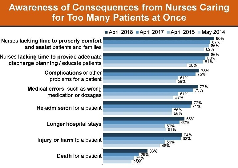 Awareness of Consequences from Nurses Caring for Too Many Patients at Once