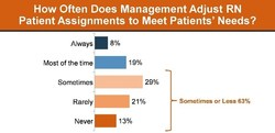 How Often Does Management Adjust RN Patient Assignments to Meet Patients' Needs?