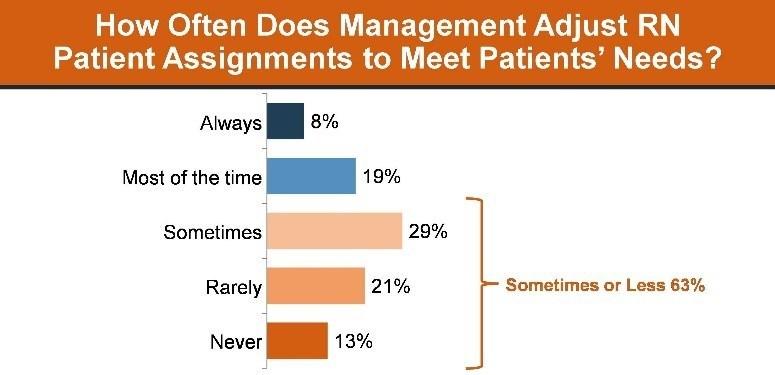 How Often Does Management Adjust RN Patient Assignments to Meet Patients' Needs?
